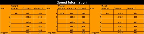 speedinformation